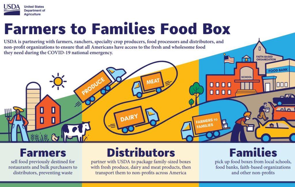 USDA Farmers to Families Food Box Program